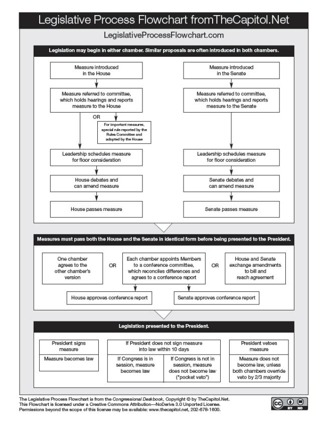 Click image for PDF of Legislative Process Flowchart