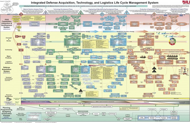 Integrated Defense Acquisition, Technology, & Logistics Life Cycle Management Framework, August 2005