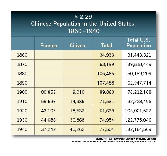 Forbidden Citizens: Section 2.29, Chinese Population in the United States, 1860-1940