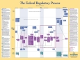 Federal Regulatory Process Poster