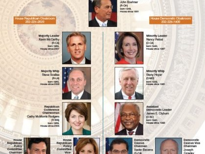 Congressional Leadership and Committees – 2015