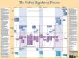 Federal Regulatory Process Poster