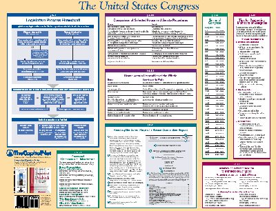 Congressional Operations Poster: front side