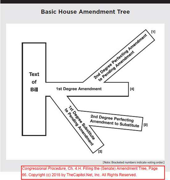 Congressional Procedure, Ch. 4.H. House Amendment Tree, page 66